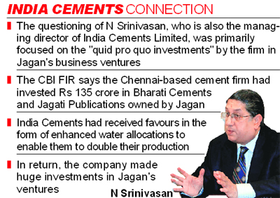 India cements with other companies CBI